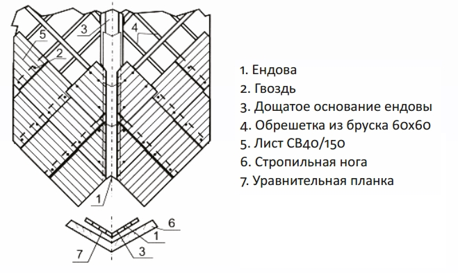 Правила монтажа крыши из шифера 04 Ендова.jpg