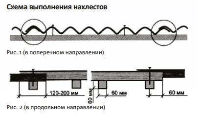 Правила монтажа крыши из шифера 05 Нахлесты.jpg